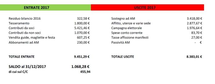 bilanciocircolo2017